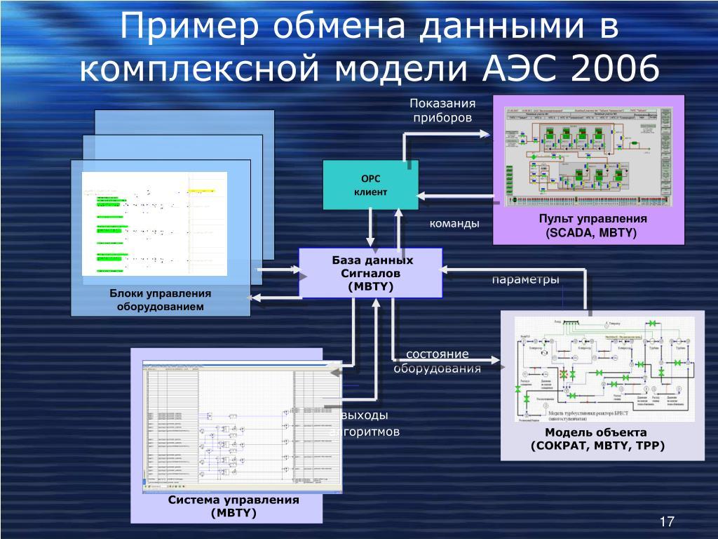 Пример обмена данными в комплексной модели АЭС 2006