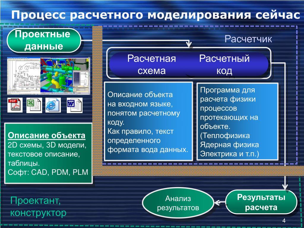 Процесс расчетного моделирования сейчас