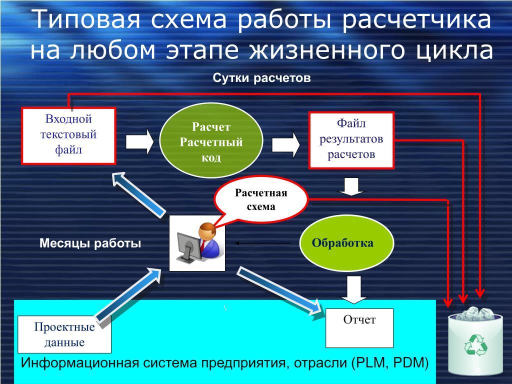 Типовая схема работы расчетчика на любом этапе жизненного цикла