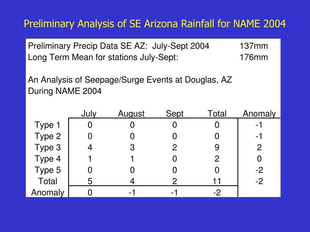 Preliminary Analysis of SE Arizona Rainfall for NAME 2004