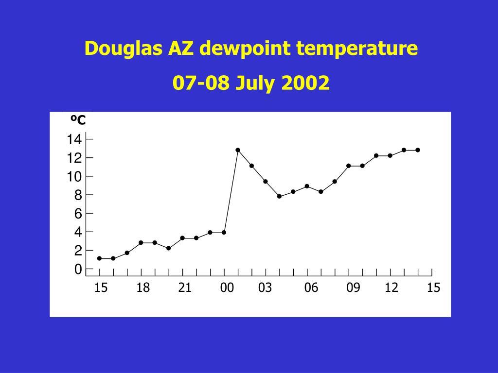 Douglas AZ dewpoint temperature
