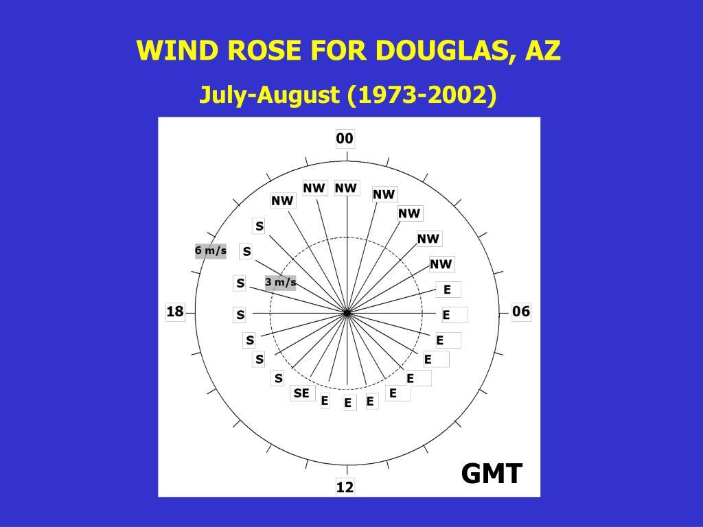WIND ROSE FOR DOUGLAS, AZ