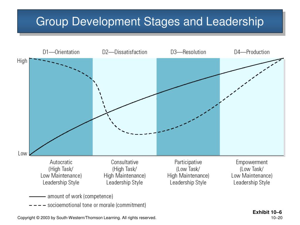 Group Development Stages and Leadership