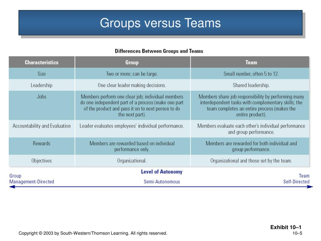 Groups versus Teams