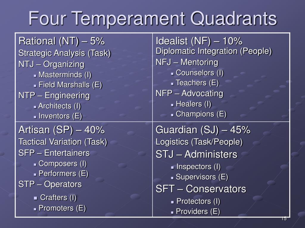 Four Temperament Quadrants