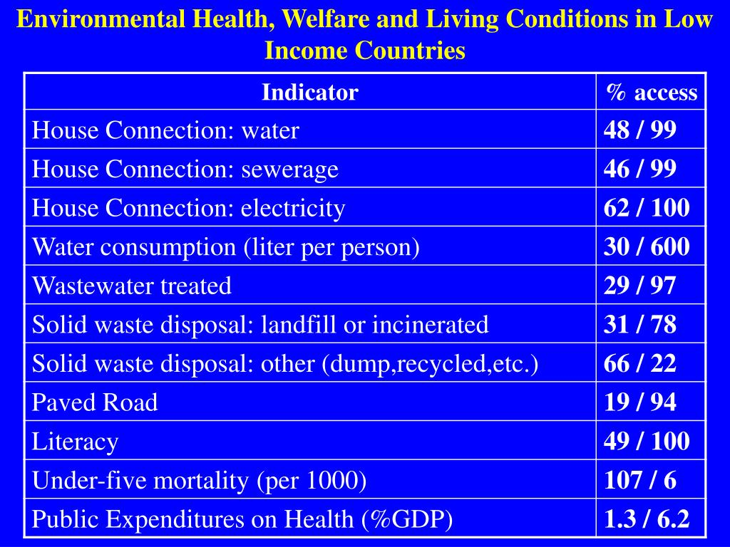 Environmental Health, Welfare and Living Conditions in Low Income Countries