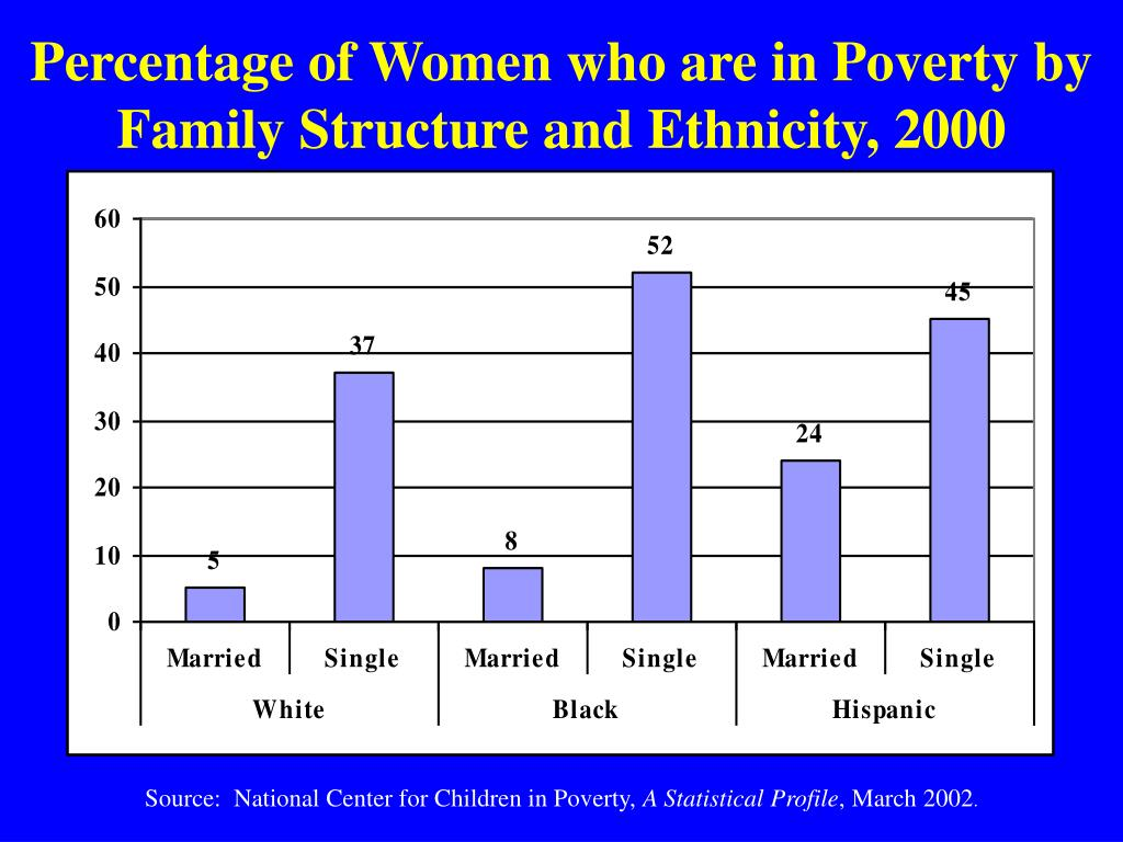 Percentage of Women who are in Poverty by Family Structure and Ethnicity, 2000