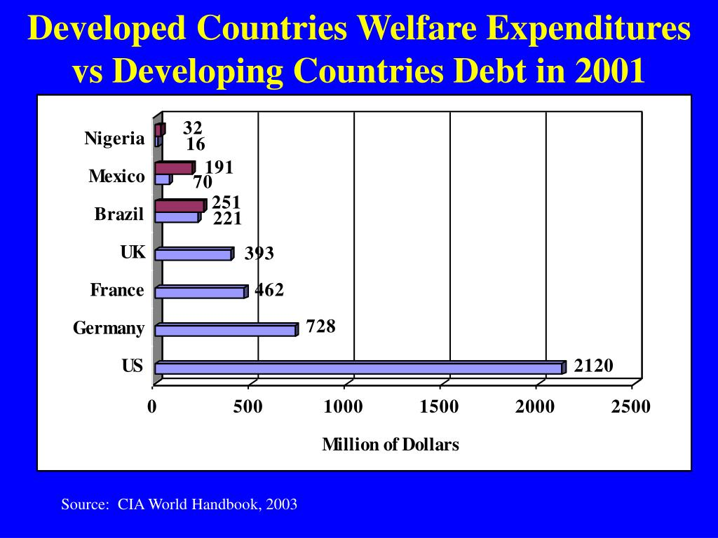 Developed Countries Welfare Expenditures vs Developing Countries Debt in 2001