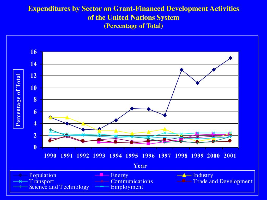 Expenditures by Sector on Grant-Financed Development Activities