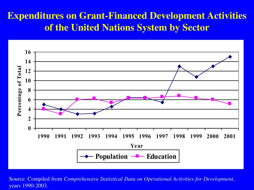 Expenditures on Grant-Financed Development Activities of the United Nations System by Sector