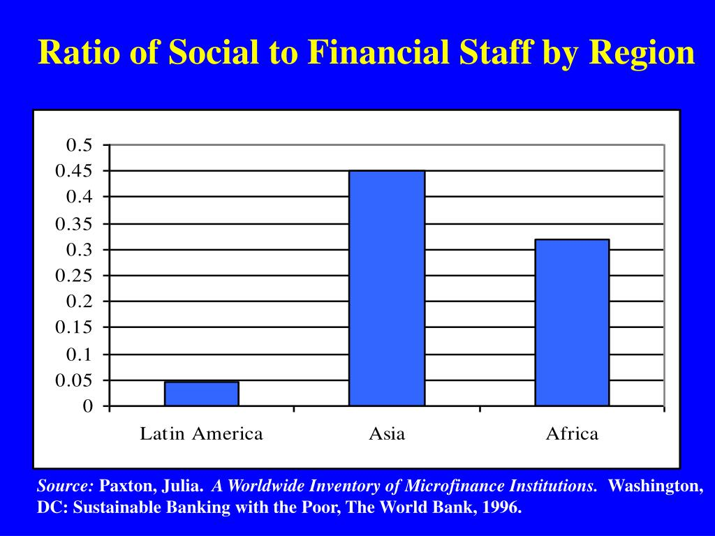 Ratio of Social to Financial Staff by Region