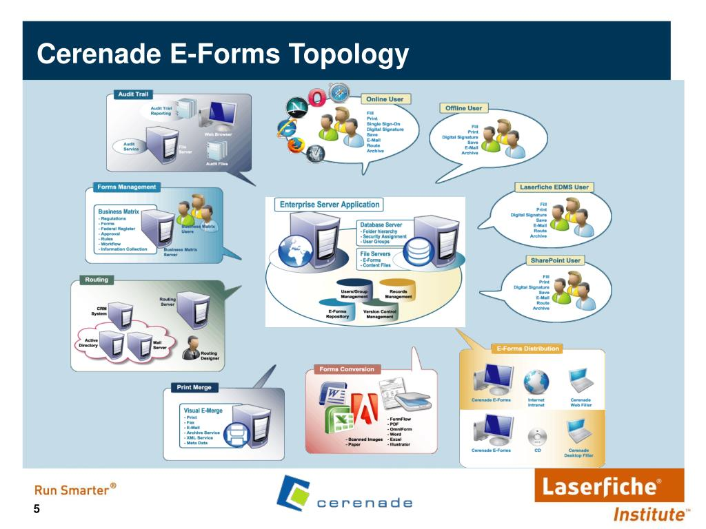 Cerenade E-Forms Topology