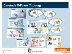 cerenade e forms topology