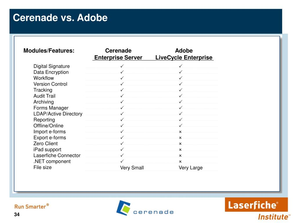 Cerenade vs. Adobe
