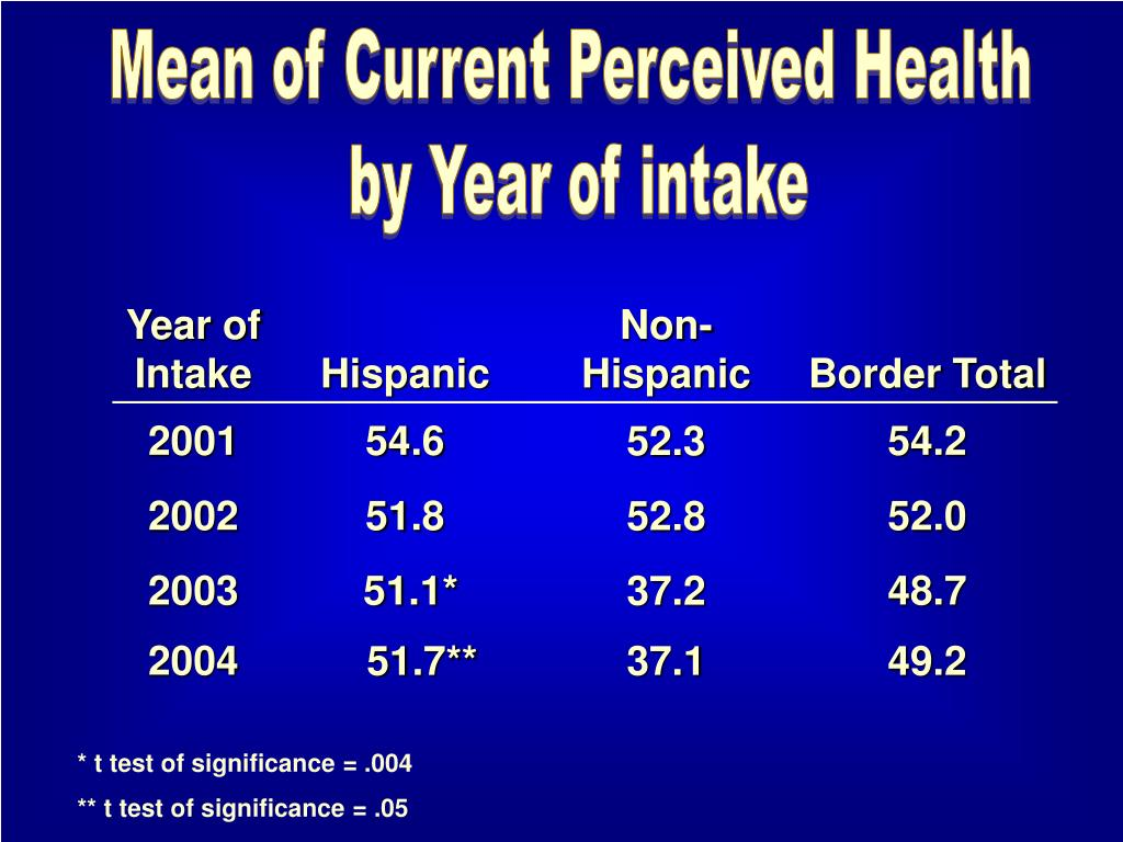 Mean of Current Perceived Health