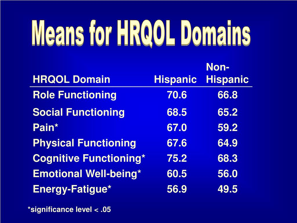 Means for HRQOL Domains