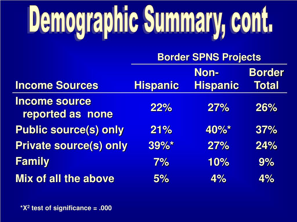 Demographic Summary, cont.