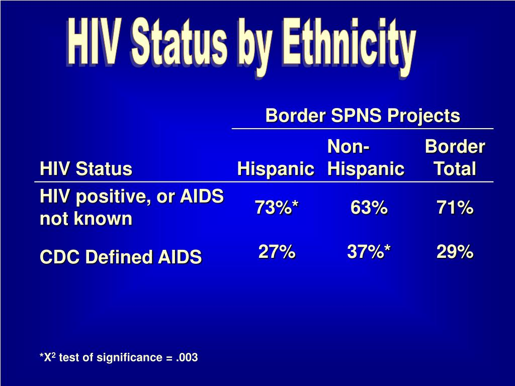 HIV Status by Ethnicity