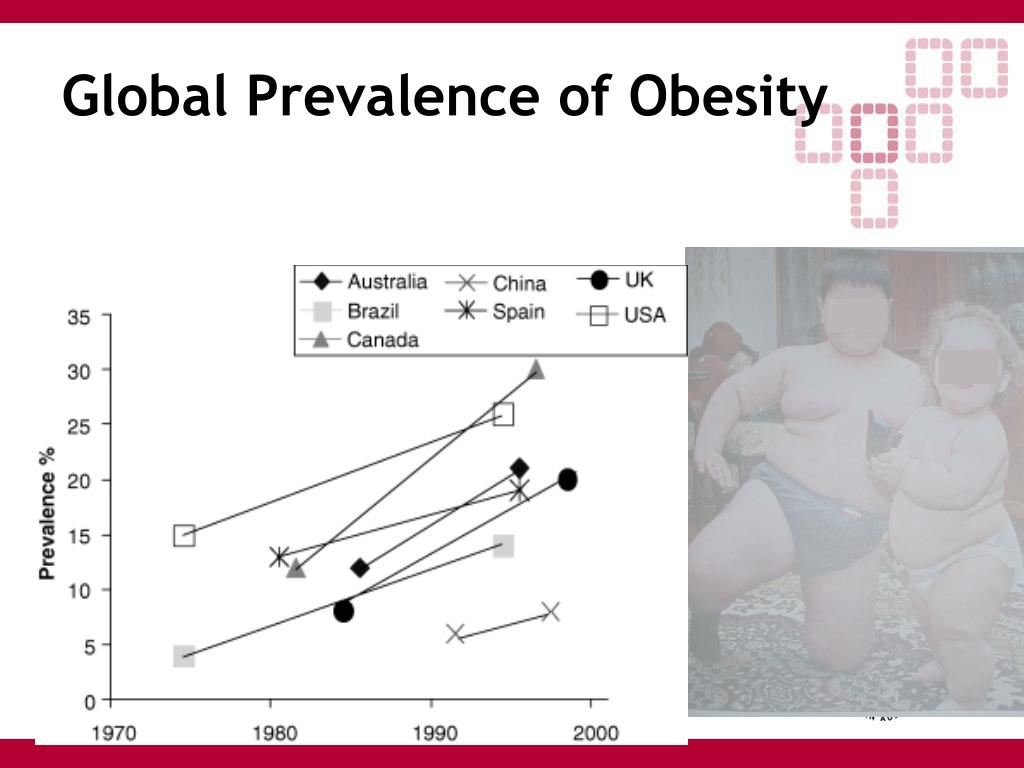 Global Prevalence of Obesity