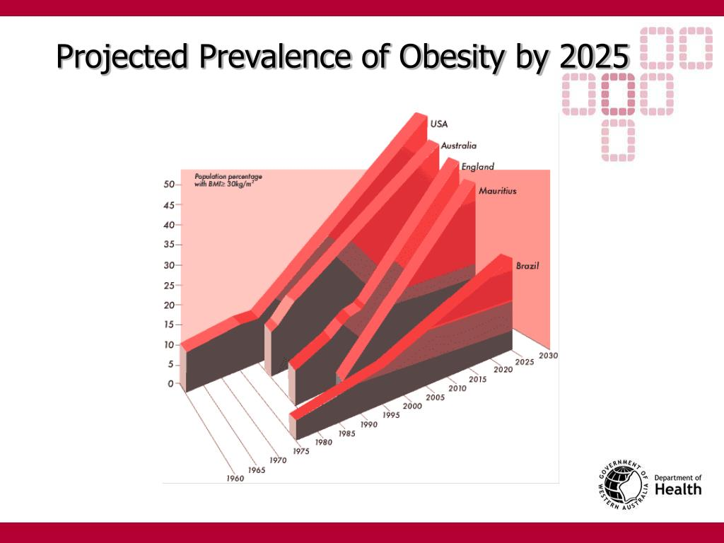 Projected Prevalence of Obesity by 2025