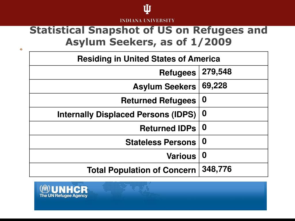 Statistical Snapshot of US on Refugees and Asylum Seekers, as of 1/2009