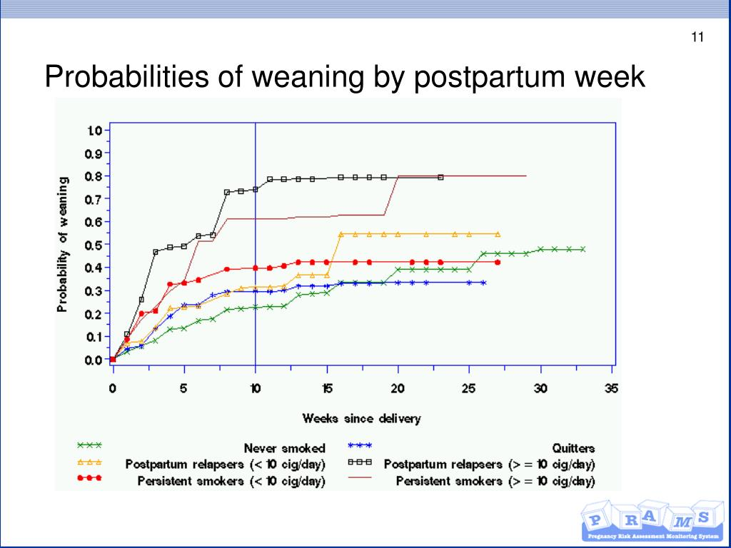 Probabilities of weaning by postpartum week
