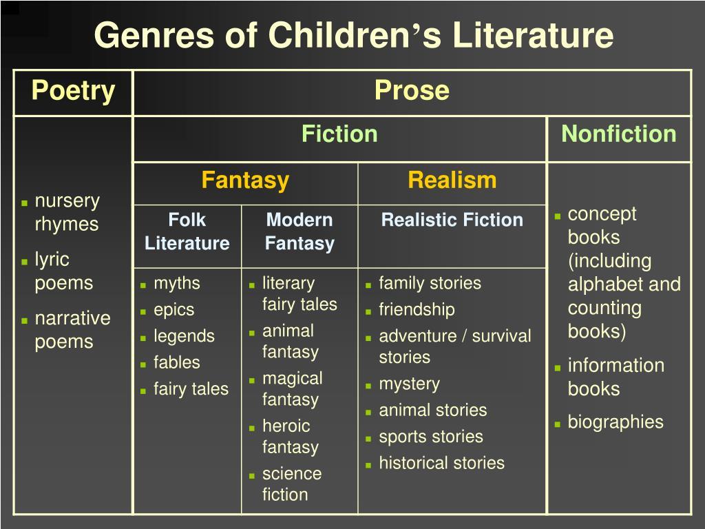 Genres of Children