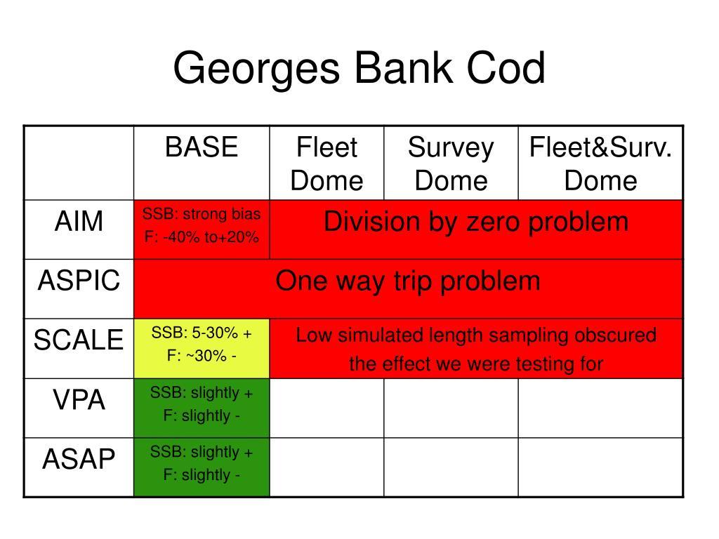 Georges Bank Cod