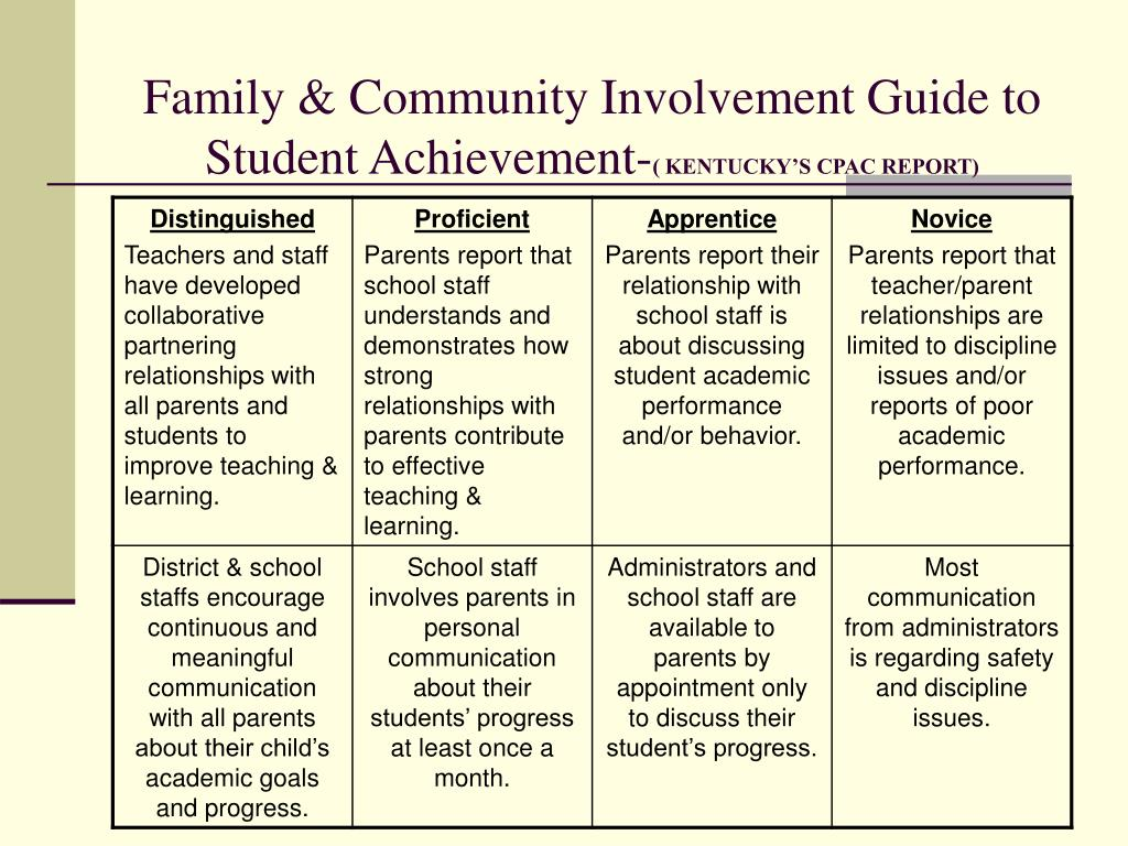 Family & Community Involvement Guide to Student Achievement-