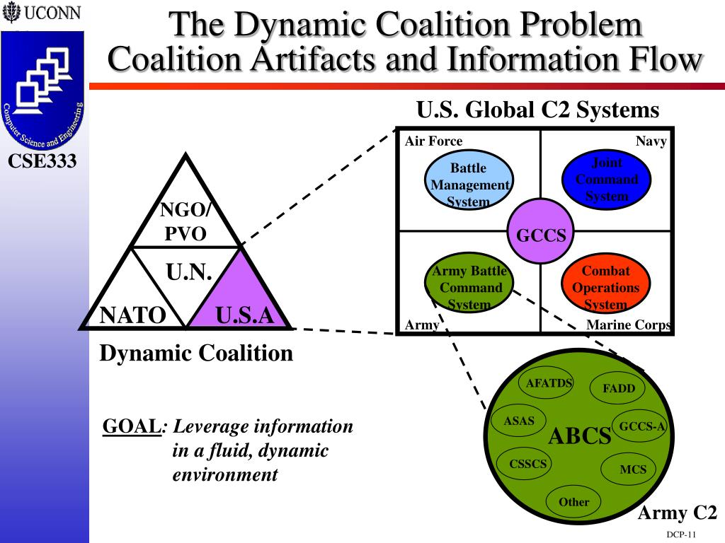 The Dynamic Coalition Problem