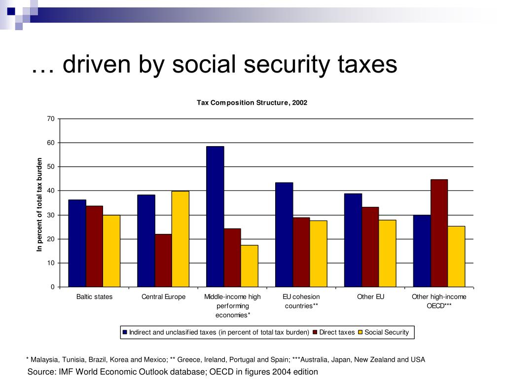 … driven by social security taxes