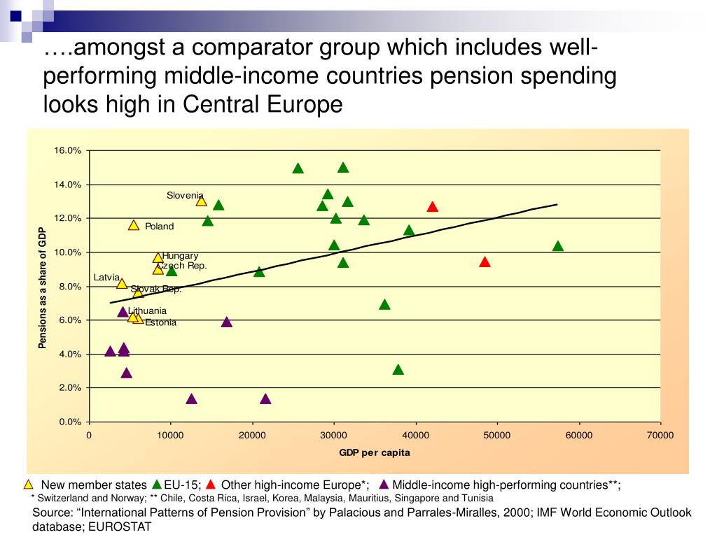 New member states     EU-15;      Other high-income Europe*;       Middle-income high-performing countries**;