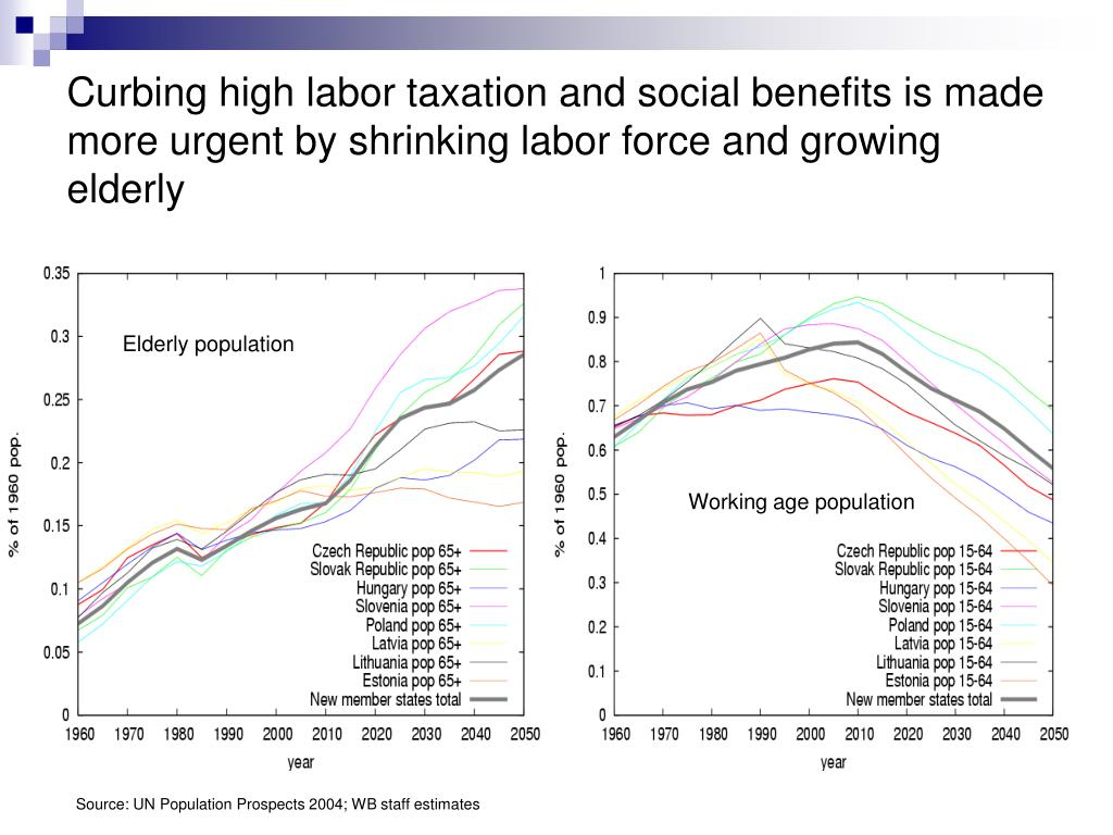 Curbing high labor taxation and social benefits is made more urgent by shrinking labor force and growing elderly