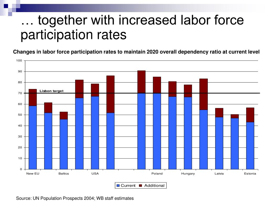 … together with increased labor force participation rates