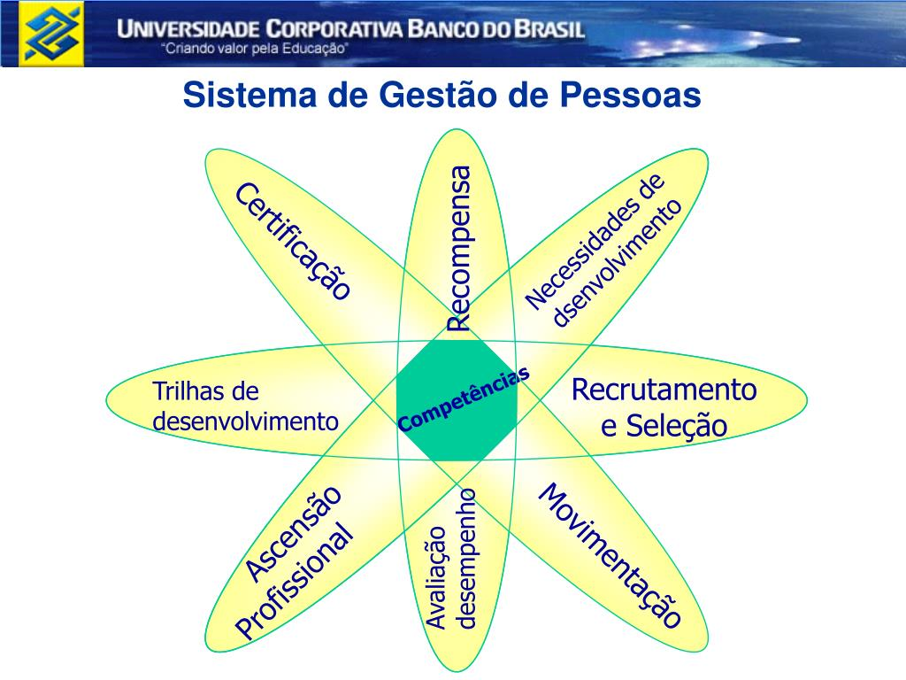 Sistema de Gestão de Pessoas