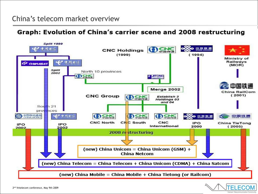 China's telecom market overview