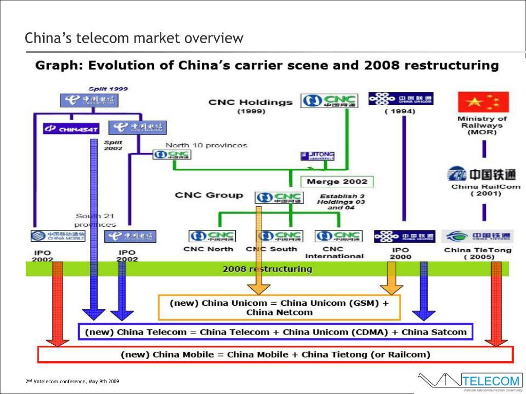 China's telecom market overview
