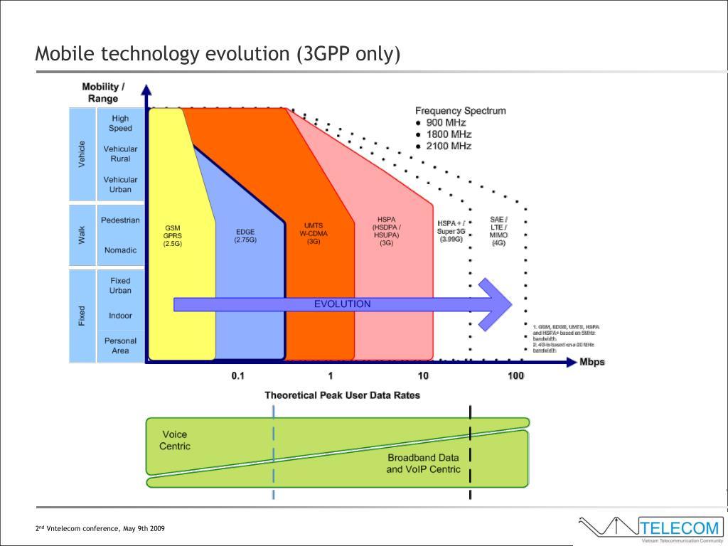 Mobile technology evolution (3GPP only)