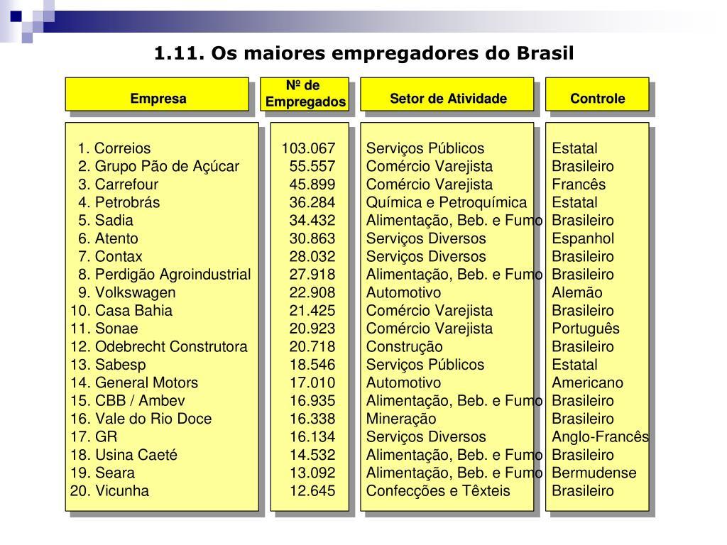 1.11. Os maiores empregadores do Brasil