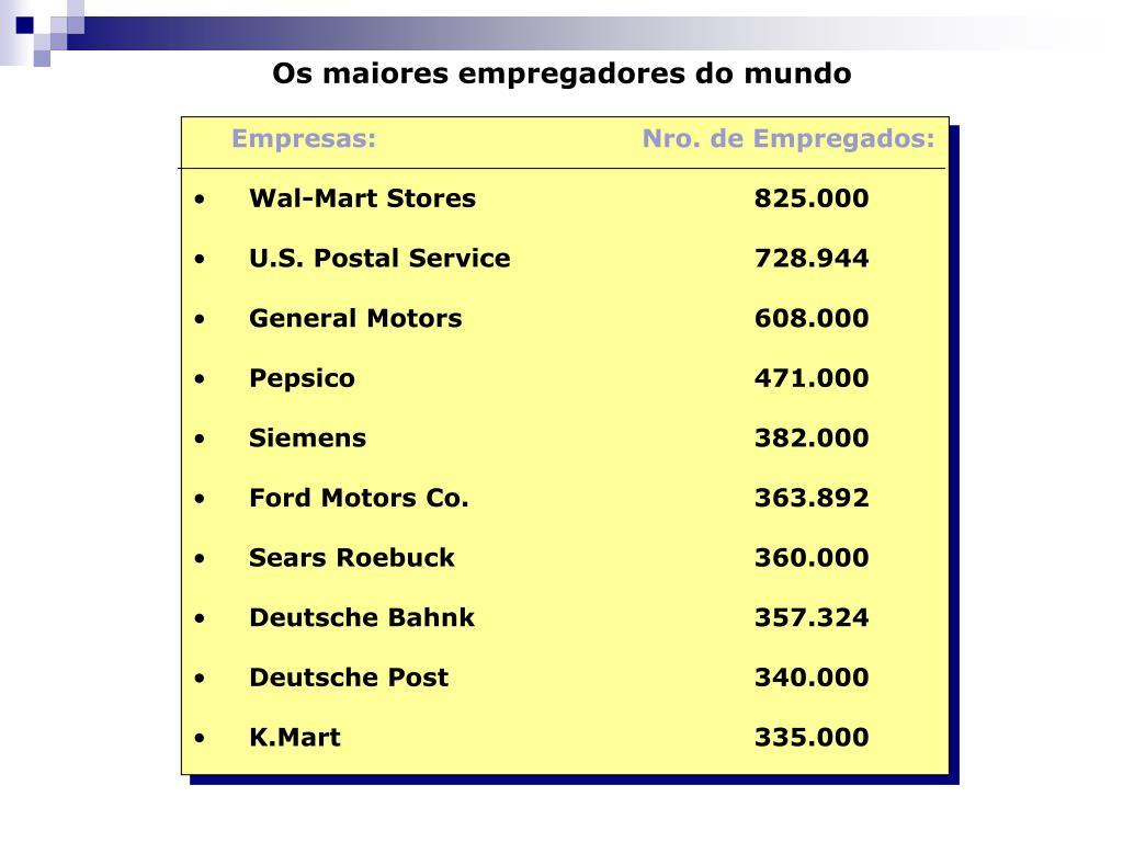 Os maiores empregadores do mundo
