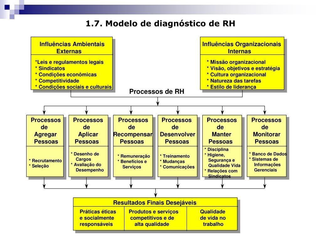 1.7. Modelo de diagnóstico de RH