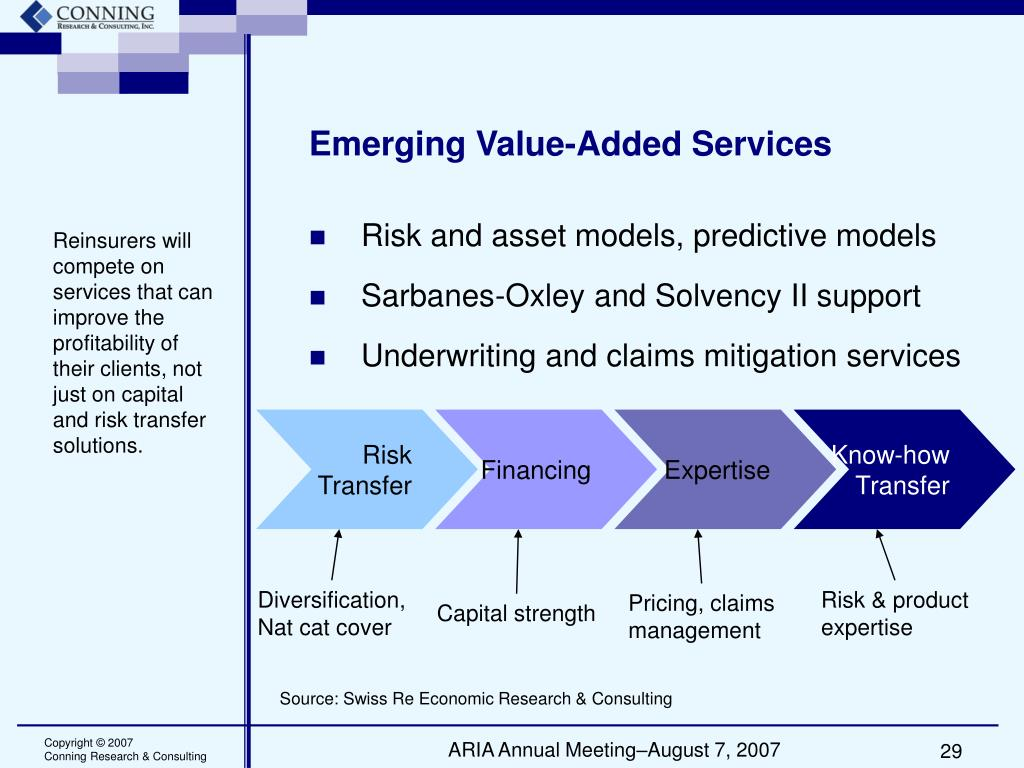 Emerging Value-Added Services