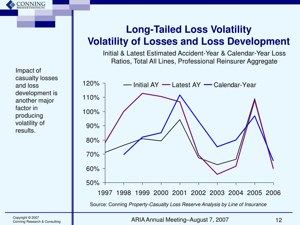 Long-Tailed Loss Volatility