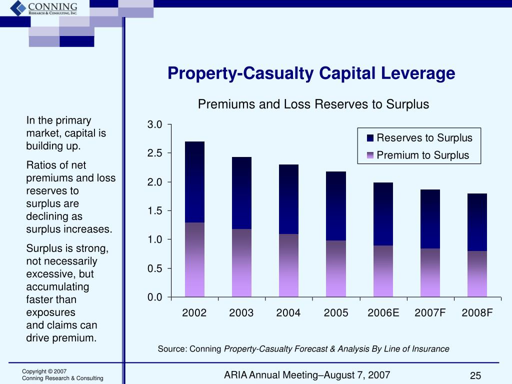 Property-Casualty Capital Leverage
