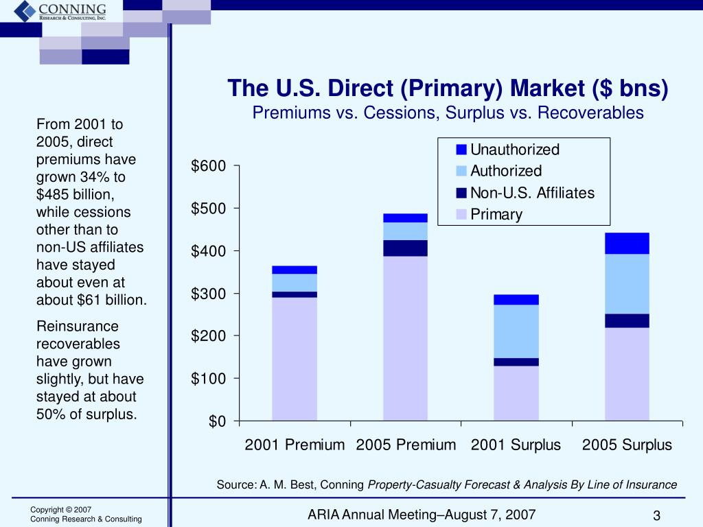 The U.S. Direct (Primary) Market ($ bns)