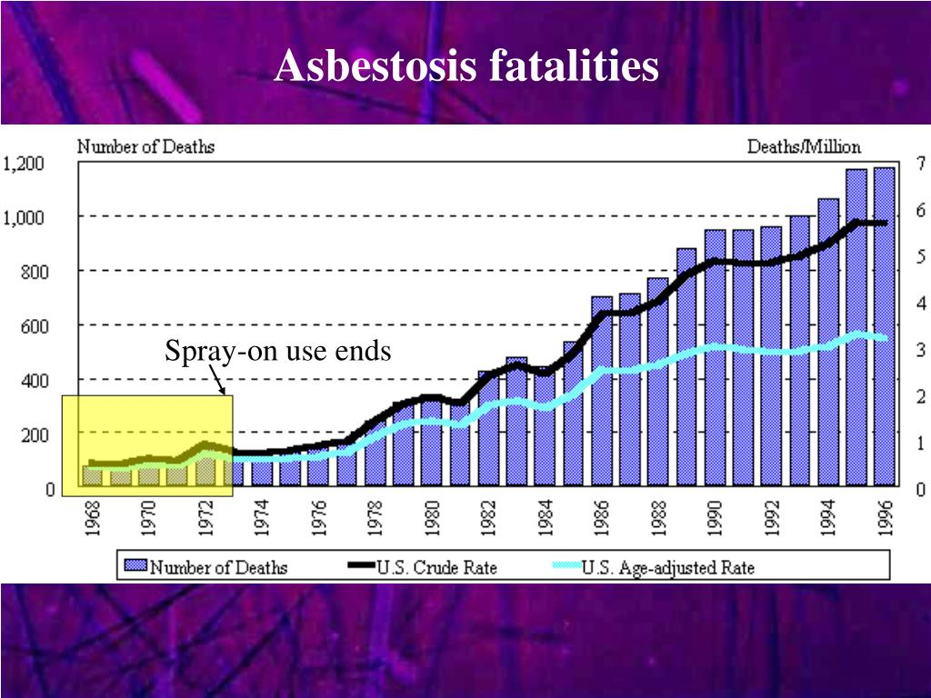 Asbestosis fatalities