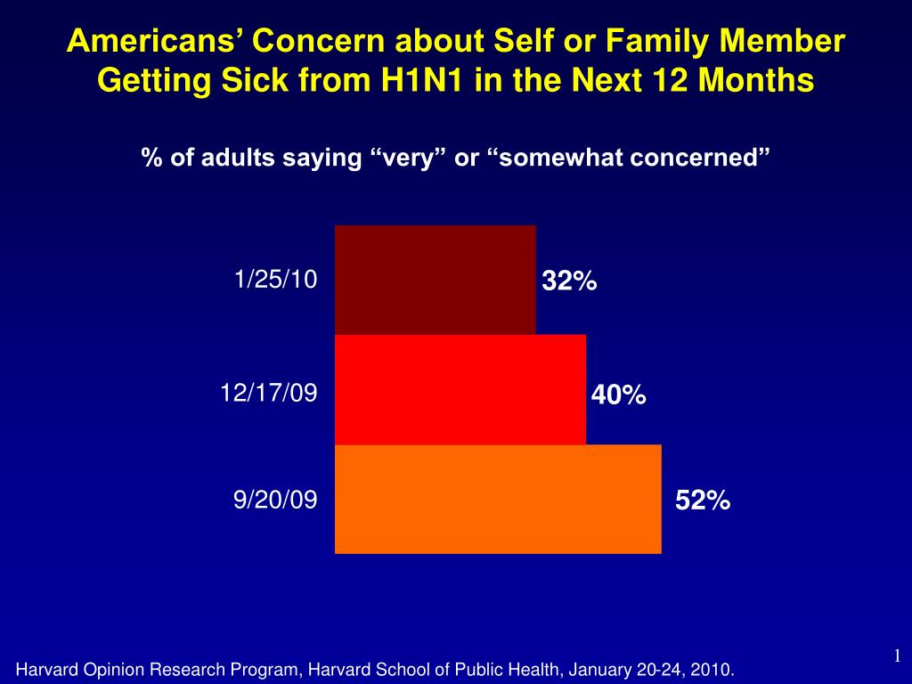 Americans' Concern about Self or Family Member Getting Sick from H1N1 in the Next 12 Months