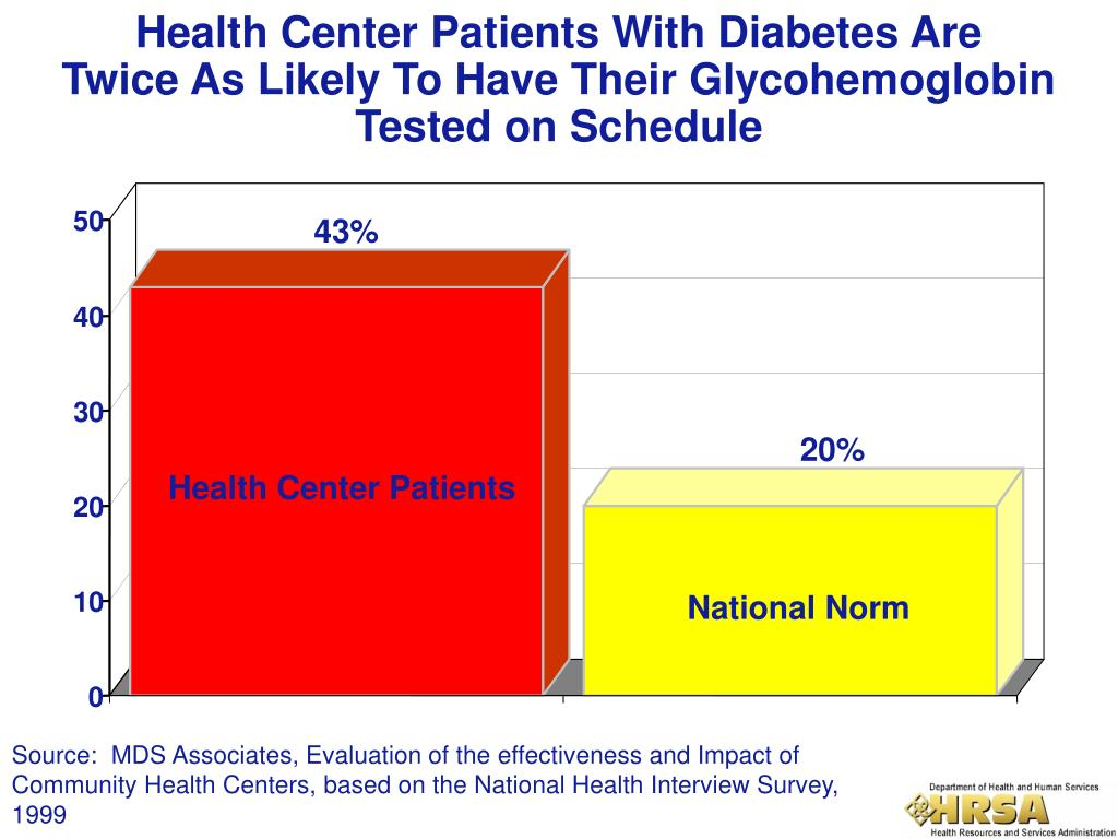Health Center Patients With Diabetes Are