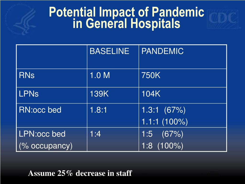 Potential Impact of Pandemic in General Hospitals