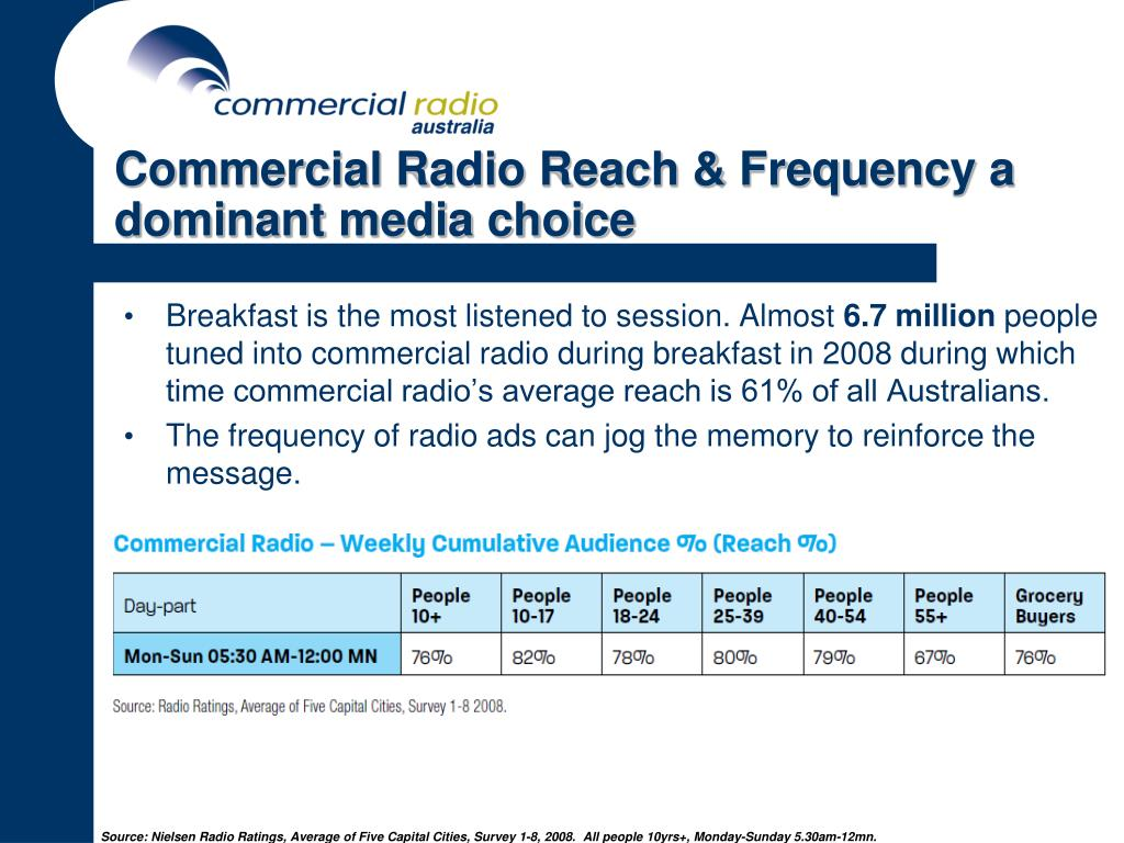 Commercial Radio Reach & Frequency a dominant media choice